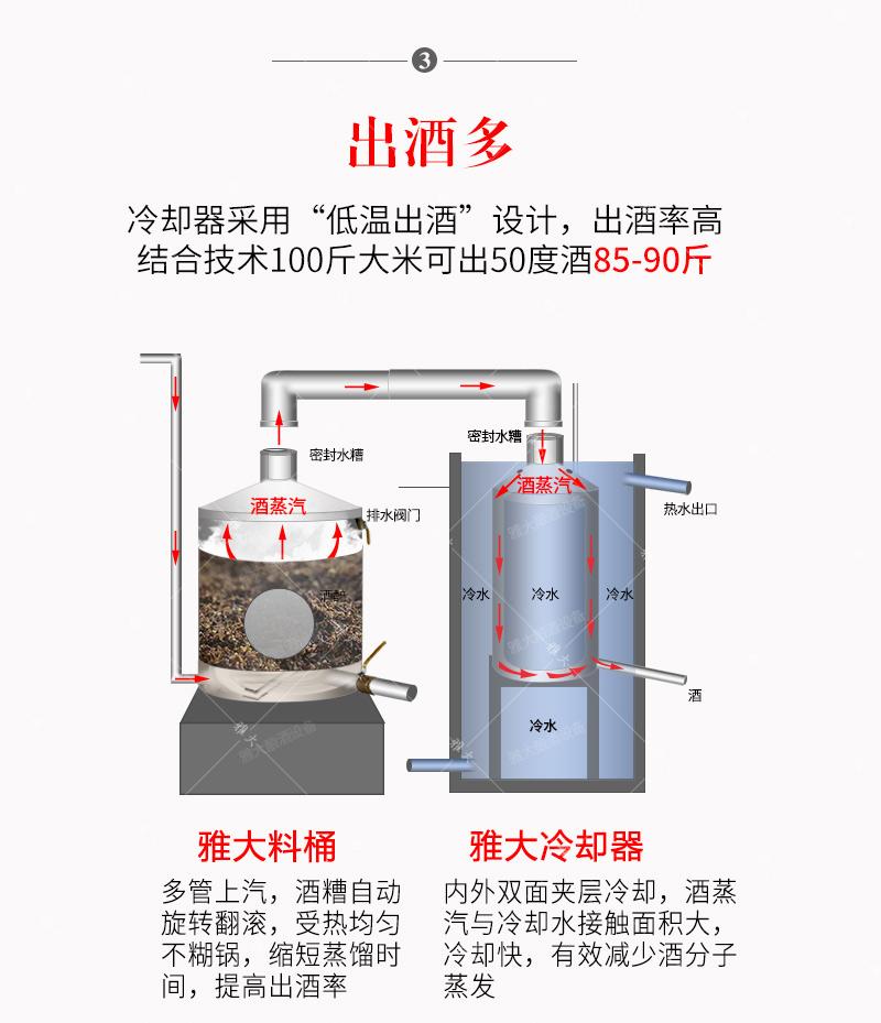 10.25冷却器对出酒率的影响