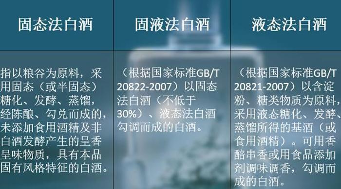 10.7中国白酒分类